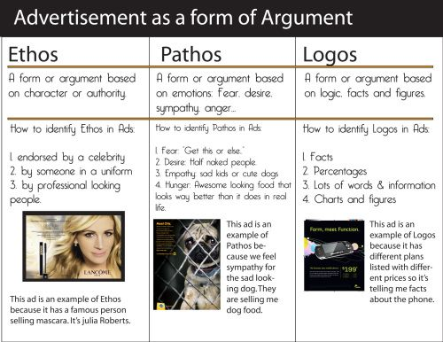 Ad - ethos-pathos-logos School Ideas Pinterest Argumentative