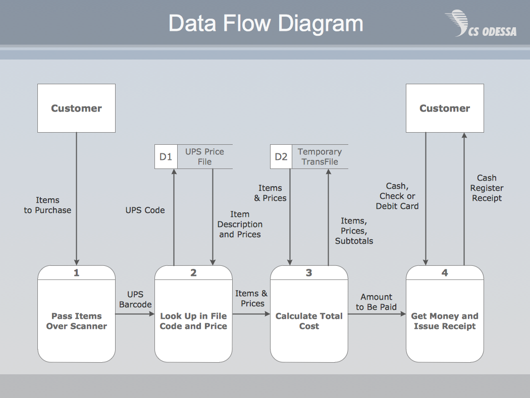 Payment Data Flow Diagram Example | Data flow diagram