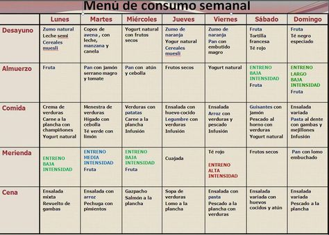 Dieta 3 Semanas Para Bajar 10 Kilos Aunque Parezca Imposible Puedes Bajar Diez Kilos O Más En Tan Sólo 3 Semanas Si Logras Real Diet Hypothyroidism Diet Dieta