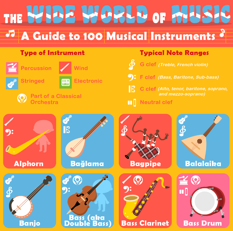 Interactive soundboard of 50 musical instruments for kids