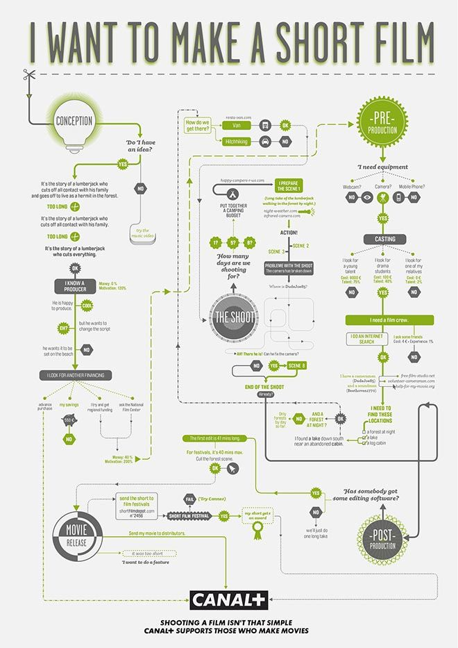 Canal Plus Film Making Flow Charts Cover Genres Action Animation