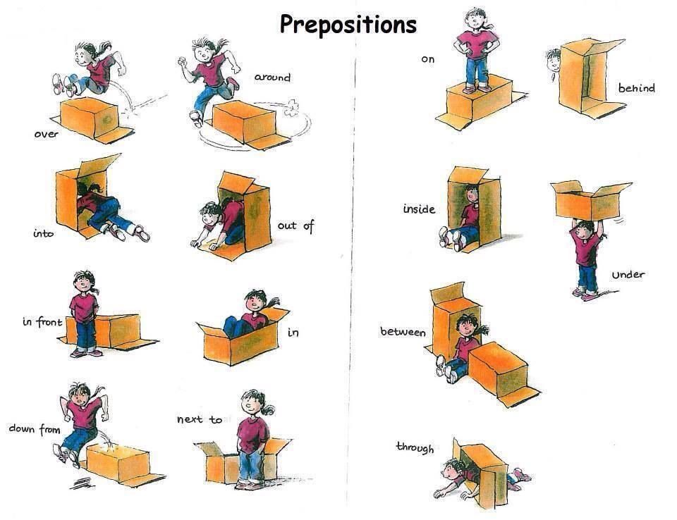 Diagrams for prepositions of place, including IN ON UNDER