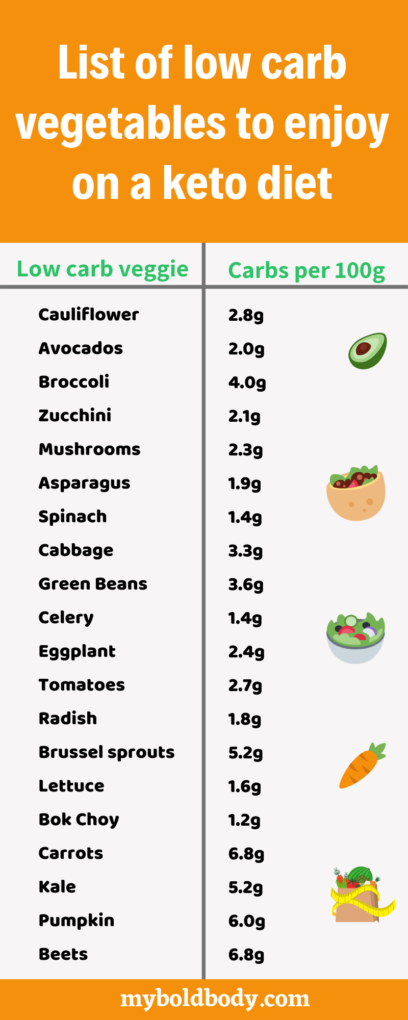 Keto vegetables: The Best Low Carb Veggies To Enjoy On a Keto Diet #ketodietforbeginners