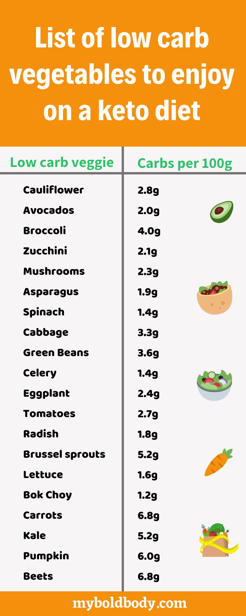 Photo of Es gibt Tonnen von gesunden kohlenhydratarmen Gemüsen, die Sie mit einer Ketodi…