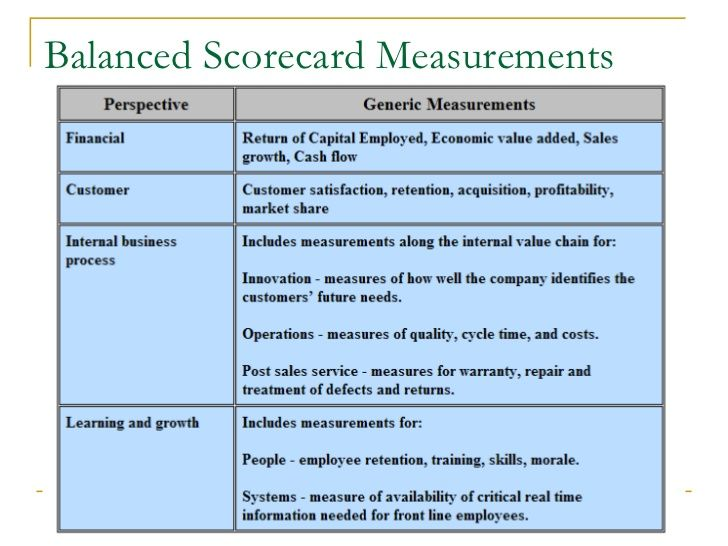Balanced scorecard measurements business pinterest mba presentation explaining kaplan and nortons balanced scorecard approach pronofoot35fo Images