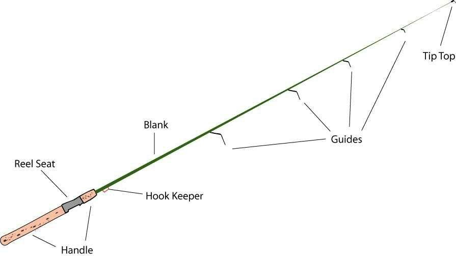 Anatomy of a fishing pole custom fishing rods custom