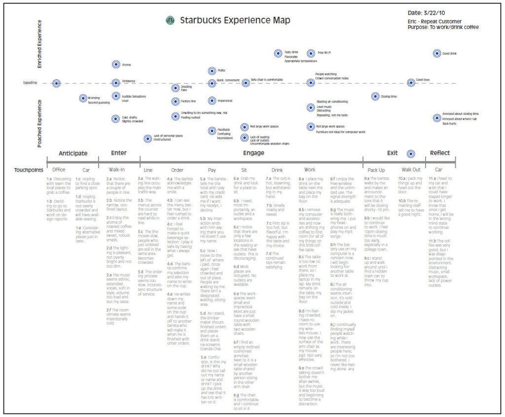 starbucks customer journey Customer Journey Map Starbucks | CUSTOMER JOURNEY MAPPING ...