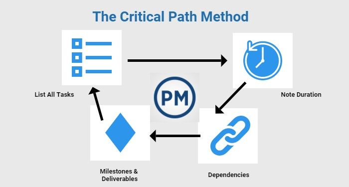 Understanding Critical Path in Project Management Learn about - critical path project management