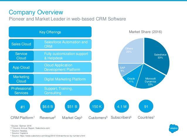 Salesforce Revenue Model Articles Pinterest Revenue model and