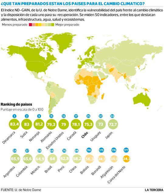 Chile se ubica entre los 25 países mejor preparados para afrontar sequías, súper tormentas y los desastres naturales que el cambio climático puede causar. Así lo revela el Indice Global creado por la U. de Notre Dame.