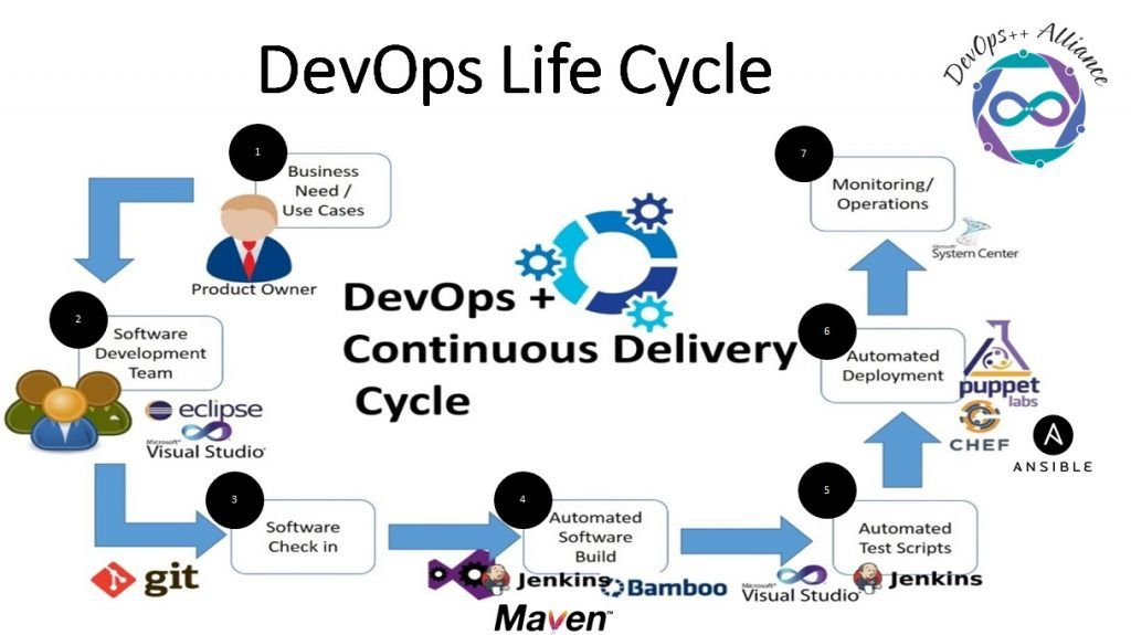 Devops Toolbox Jenkins Ansible Chef Puppet Vagrant Saltstack Hostadvice Software Development Jenkins Cloud Computing Services
