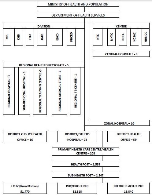 Organogram Of Mohp Nepal Organogram Medical Training Ministry