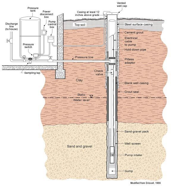 Piping Diagram Domestic Well Explore Schematic Wiring Diagram