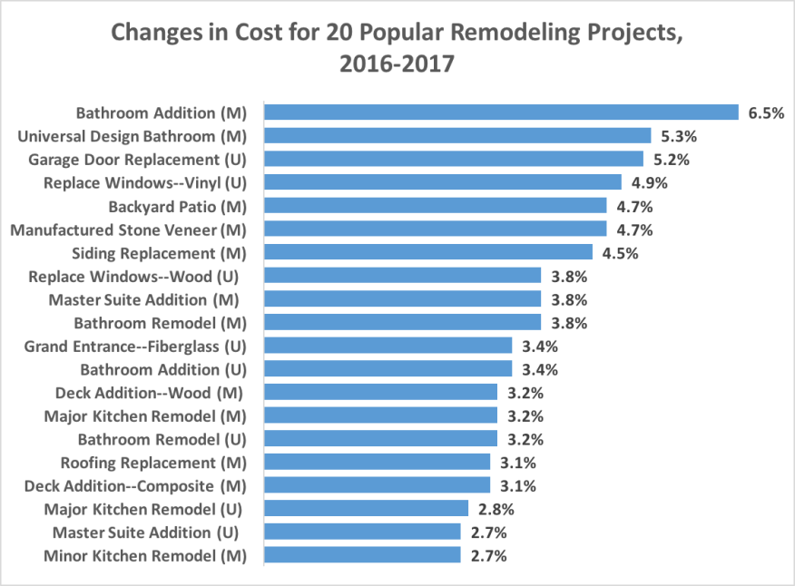 Chart Showing Changes In Cost Vs Value Project Costs Universal Design Bathroom Universal Design Bathroom Addition