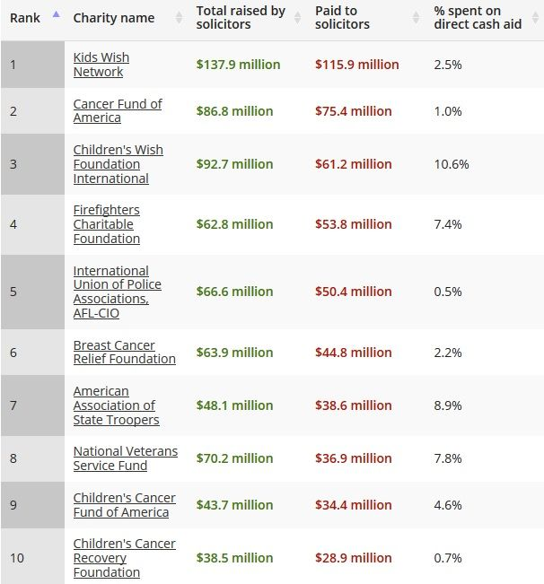 Non Profit Report Exposes The 10 Worst Charities In America Video