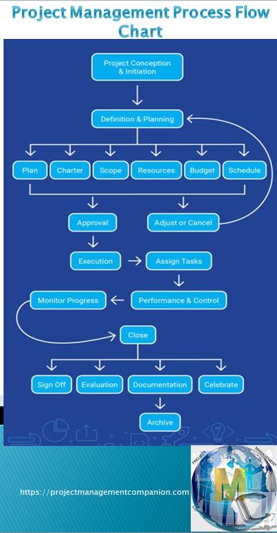 Project Management Process Flow Chart Project Management Project Management Professional Project Management Templates