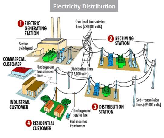 Image Result For Generator Sets Diagram: Image Result For 3 Phase Power Distribution Panel