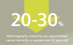 Mammography screening can reduce breast cancer mortality rates.