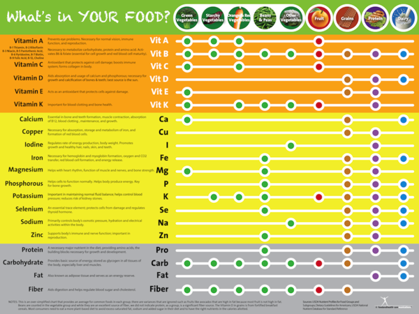 Eat your vitamins poster vitamin and mineral chart poster