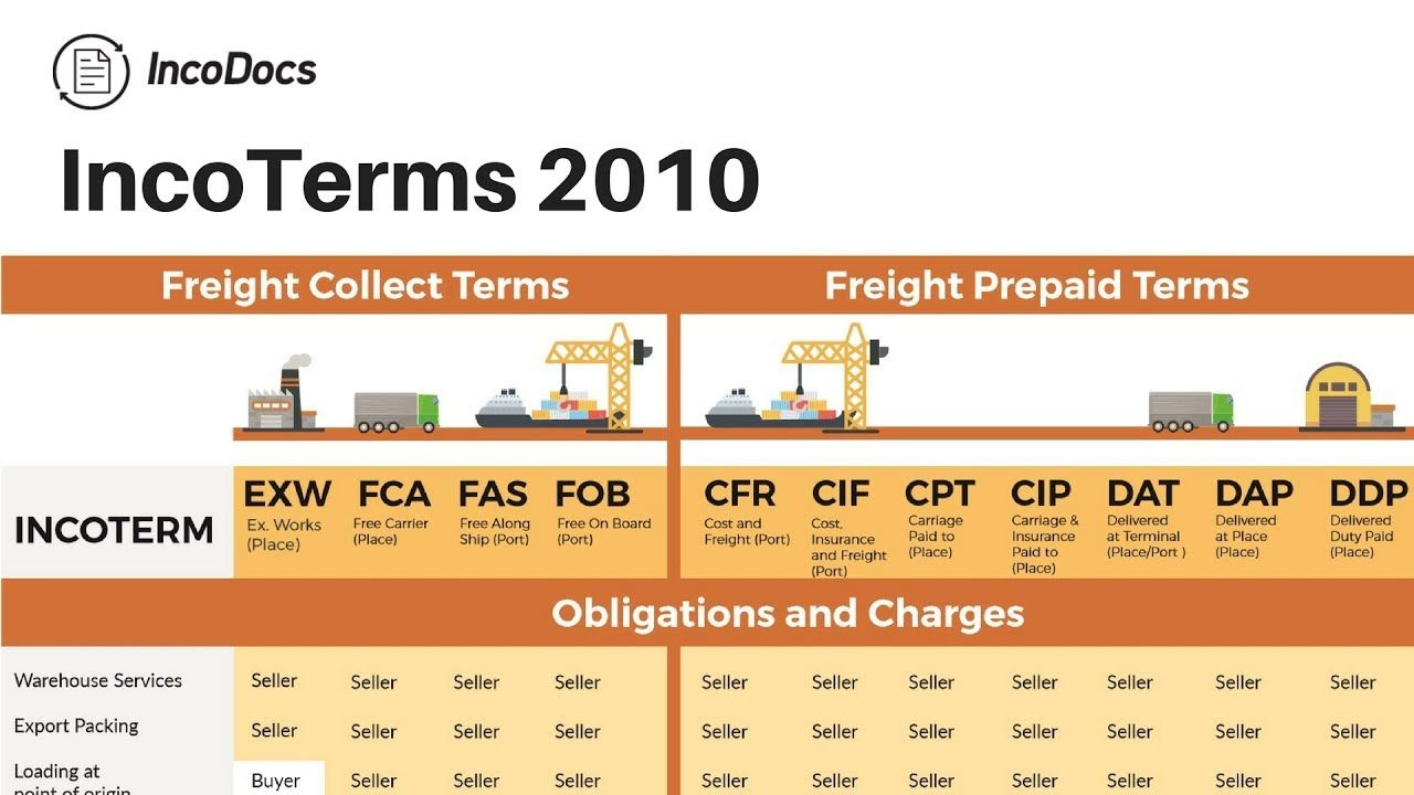 Incoterms 2010 International Trade Import Export Business Supply