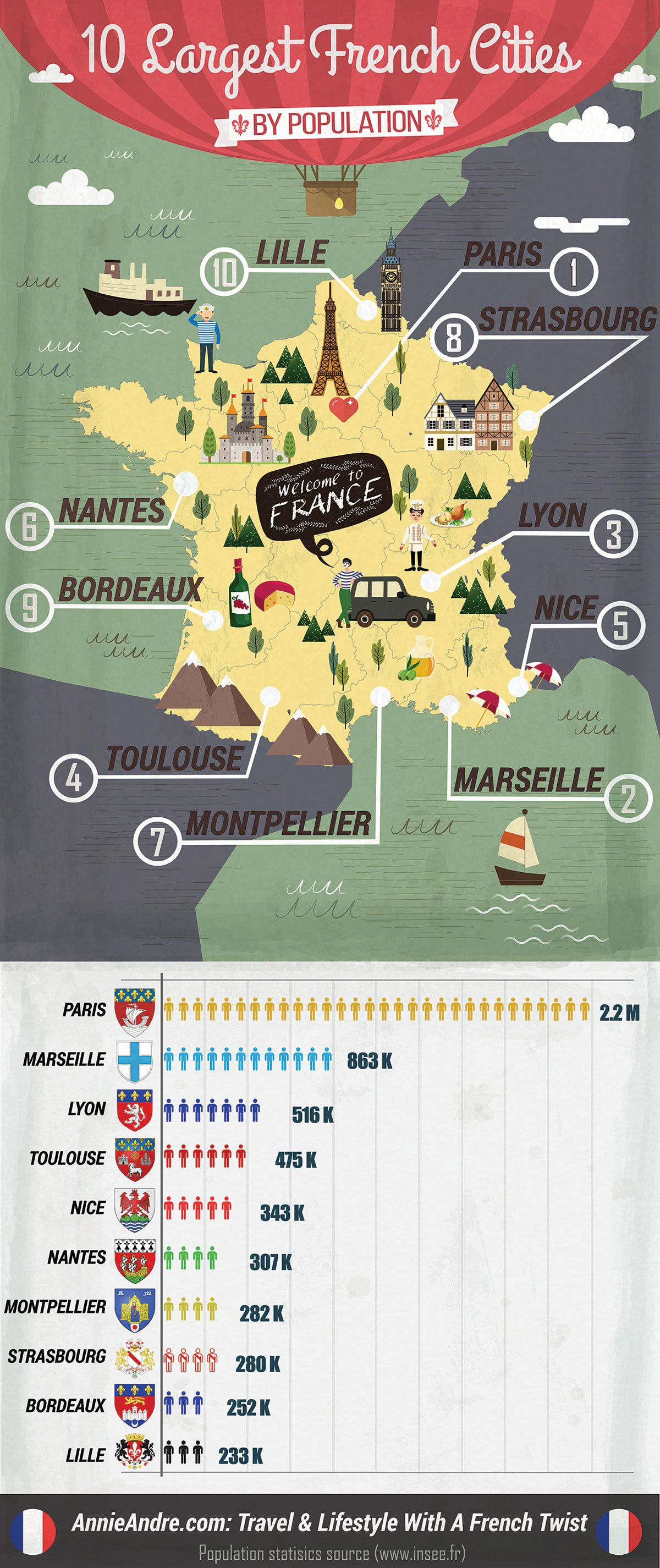 Top 10 Largest Cities In France By Population And What Makes Them