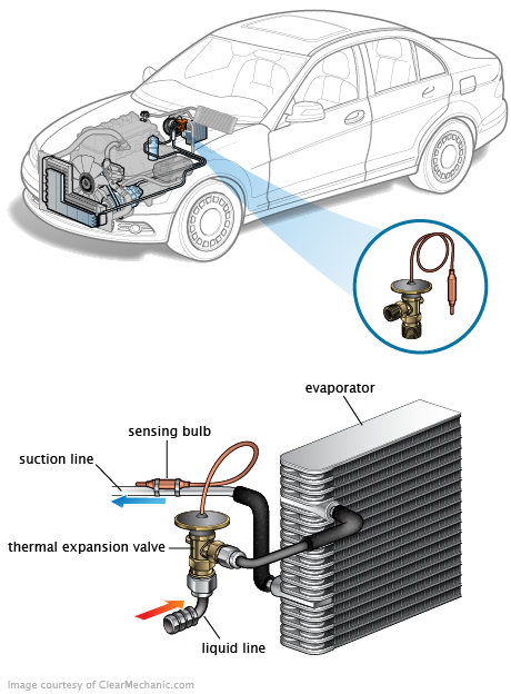 Components Of The Air Conditioning Troubleshooting Expansion Valve