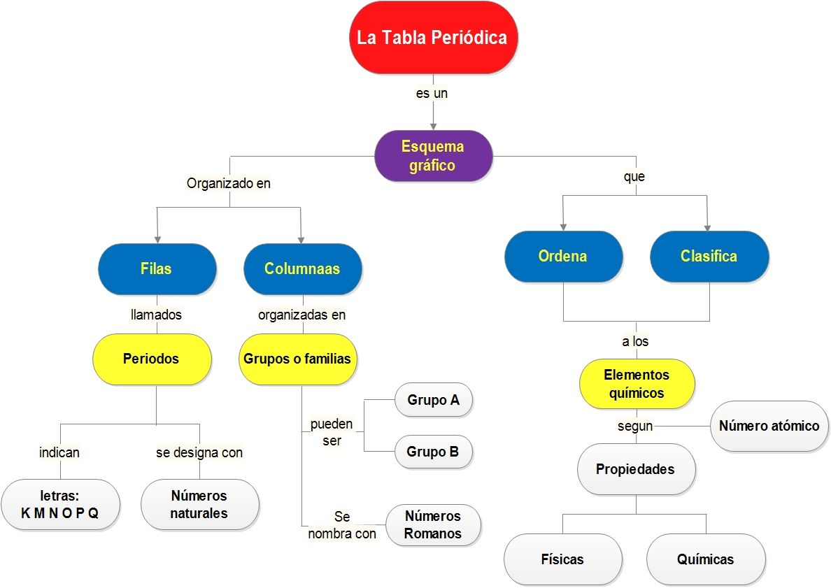 Mapa conceptual sobre la tabla periodica mapa conceptual mapa conceptual sobre la tabla periodica urtaz Choice Image
