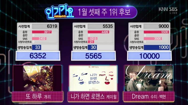 Inkigayo Suzy And Baekhyun Win No 1 With Dream K Pop
