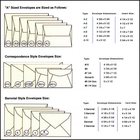 Wedding Invitation Sizes And Envelopes