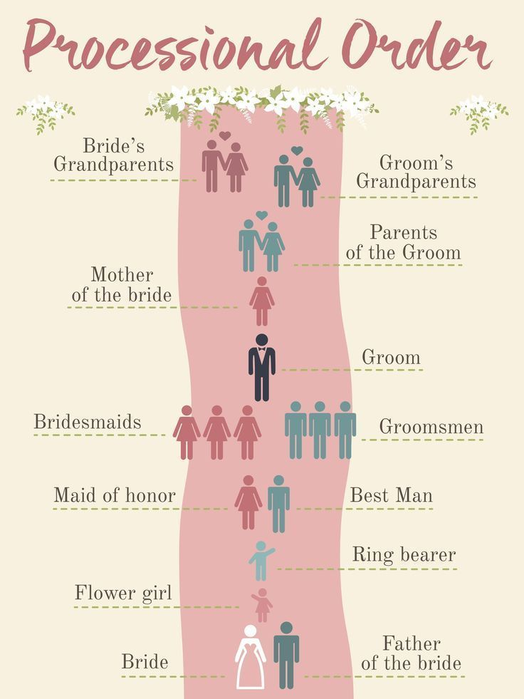 This is what I do not get. The two lower persons are standing side by side. Doe… #Doe #persons #side #standing #weddingplanning