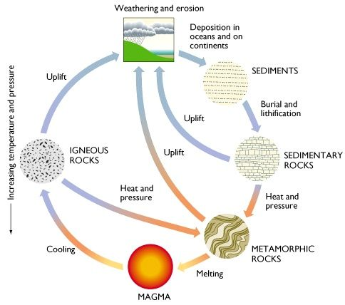 Rock Cycle Rock Cycle Weathering And Erosion Earth Science