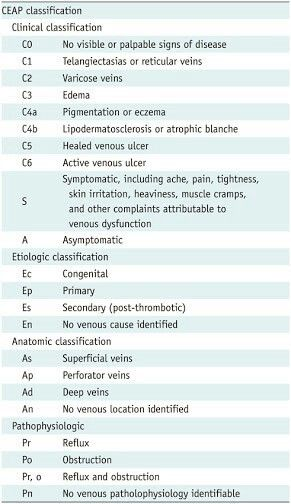CEAP classification - CVI Radiology Pinterest - radiographer resume