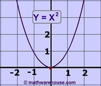 Graph And Solve Quadratic Inequalities Step By Step Interactive