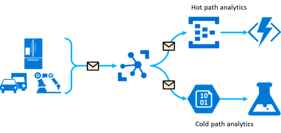 Route IoT device messages to Azure Storage with Azure IoT