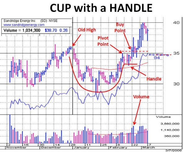 Cup With Handle Stockcharts