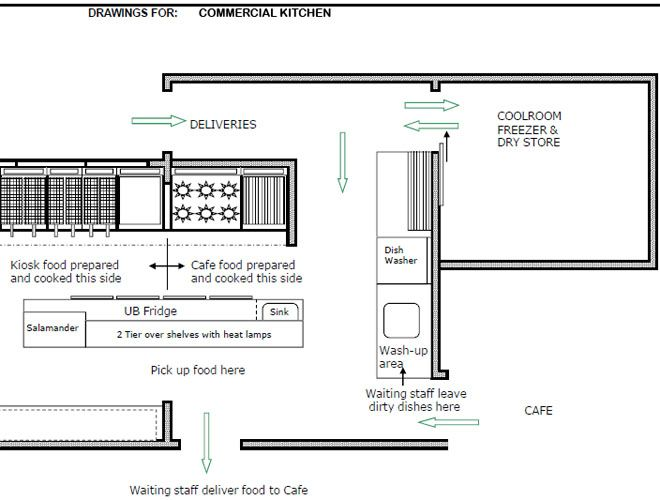 Design commercial kitchen layout kitchen layout for Small commercial kitchen design layout