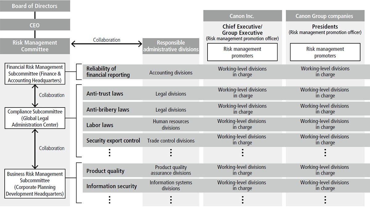 Risk Management In 2020 Risk Management
