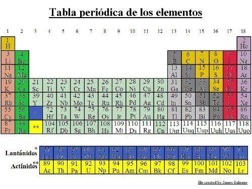 Tabla periódica de los elementos químicos (español) (Spanish Edition - best of tabla periodica de los elementos mas importantes