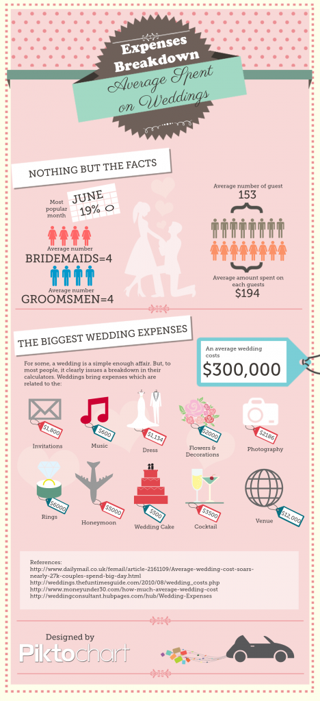 Actual Wedding Costs   Piktochart Infographics Icon, Attaching A Number,  Description At The Bottom