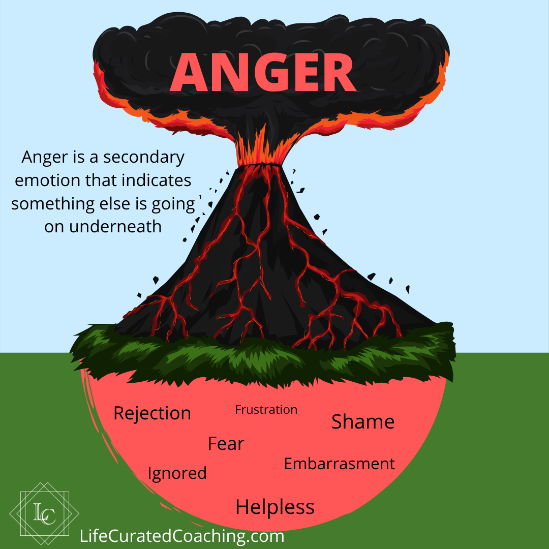 Anger Is A Warning Sign In