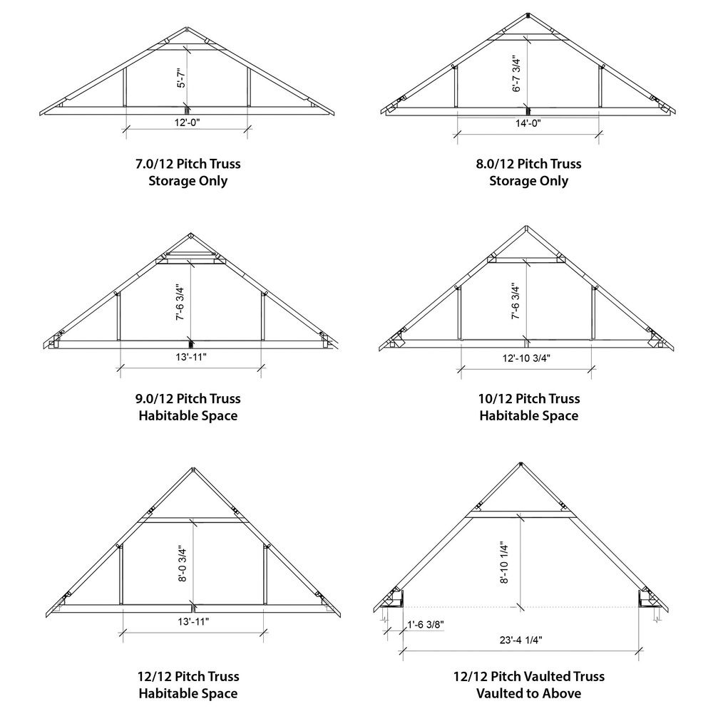 Pin By Isabelle On House Gable Roof Design Roof Trusses Pitched Roof