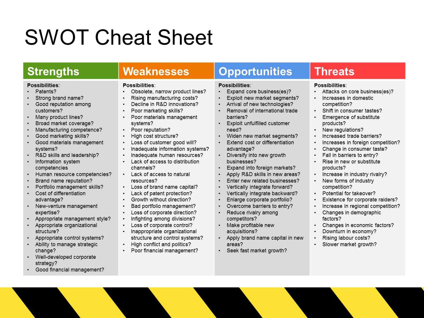 The SWOT Analysis cheat sheet is an easy tool for students to use during the learning and