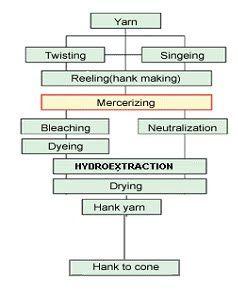 hank processing flowchart graph \u0026 flowchart process flow charthank processing flowchart