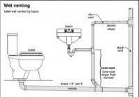 Image result for how to plumb drain line for washer and