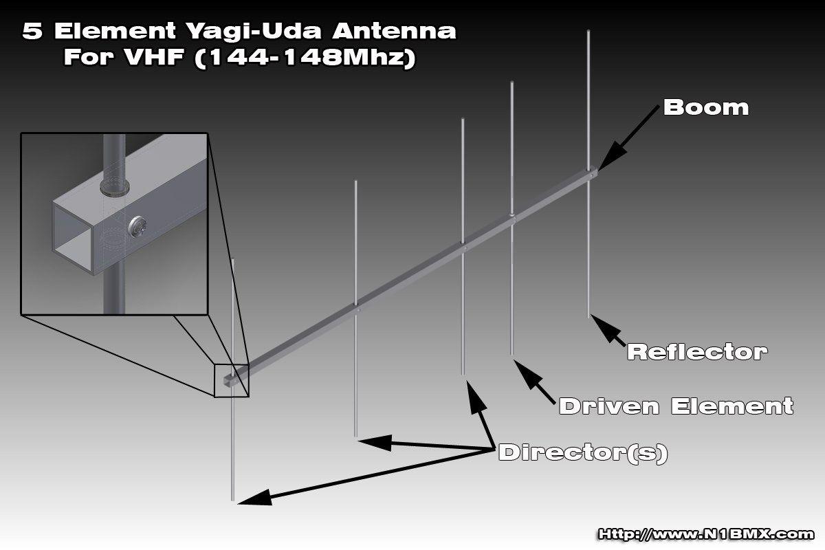Homebrew 40 Element VHF Yagi   Ham radio antenna, Home brewing, Ham ...
