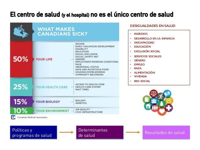 Poca actividad física Principales factores de riesgo cardiovascular Alcohol Dieta poco saludable Tabaquismo Factores de ri...