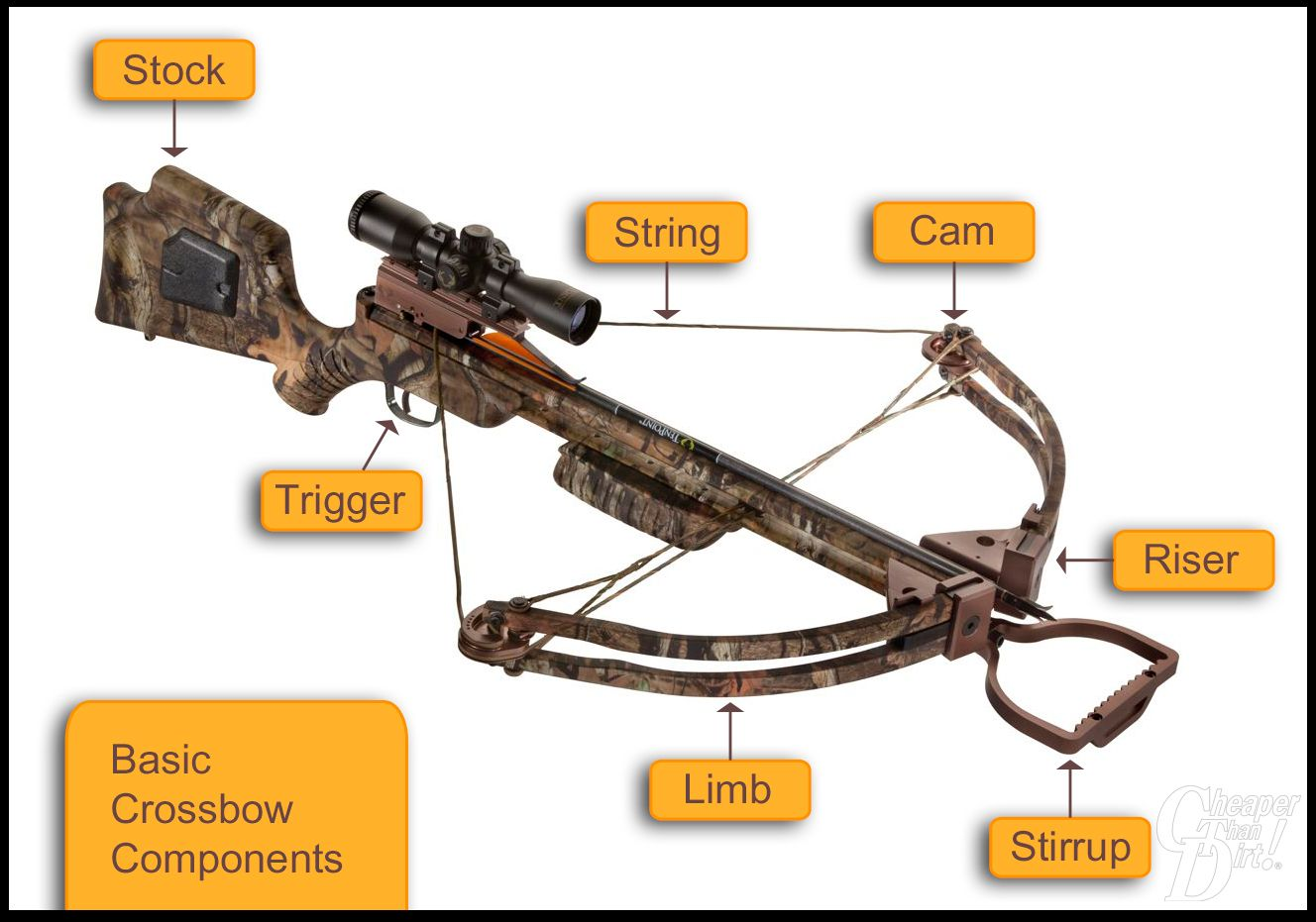 A beginner's guide to crossbows ~ have you ever shot one ...