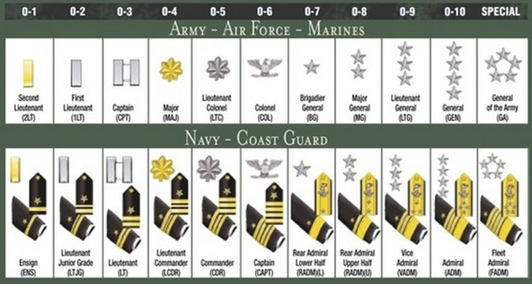 Basic Army Ranks In Order Military Ranks ...