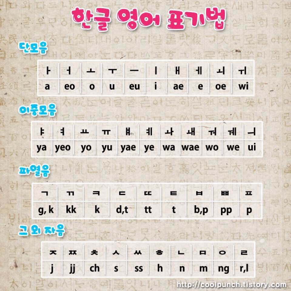 How to Learn Korean: A Complete Guide From A to Z - Lingholic