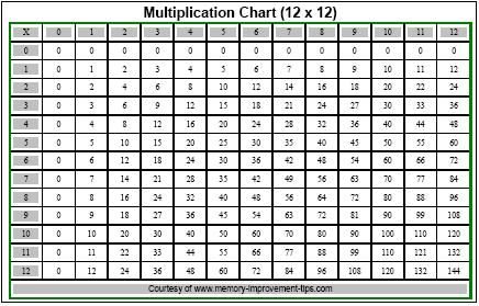 Printable Multiplication Table  Free Printable Multiplication